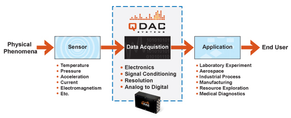 Welcome to QDAC Systems